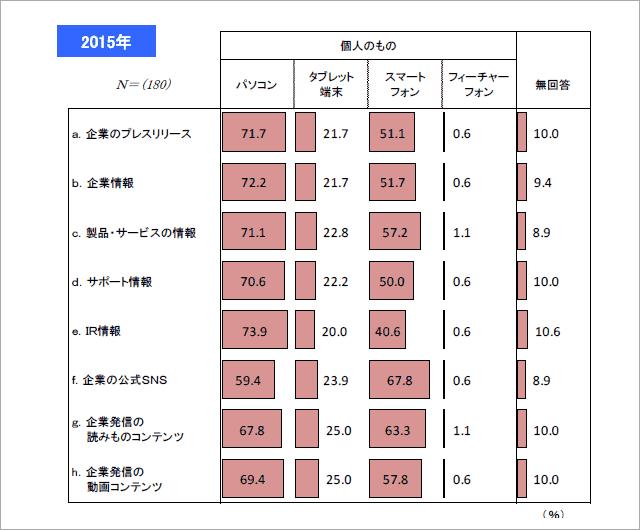 公益社団法人日本アドバタイザーズ協会 Web広告研究会「企業内Web閲覧環境に関する調査」
